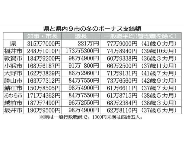 県職員、平均77万9000円冬のボーナス、知事は満額支給315万円