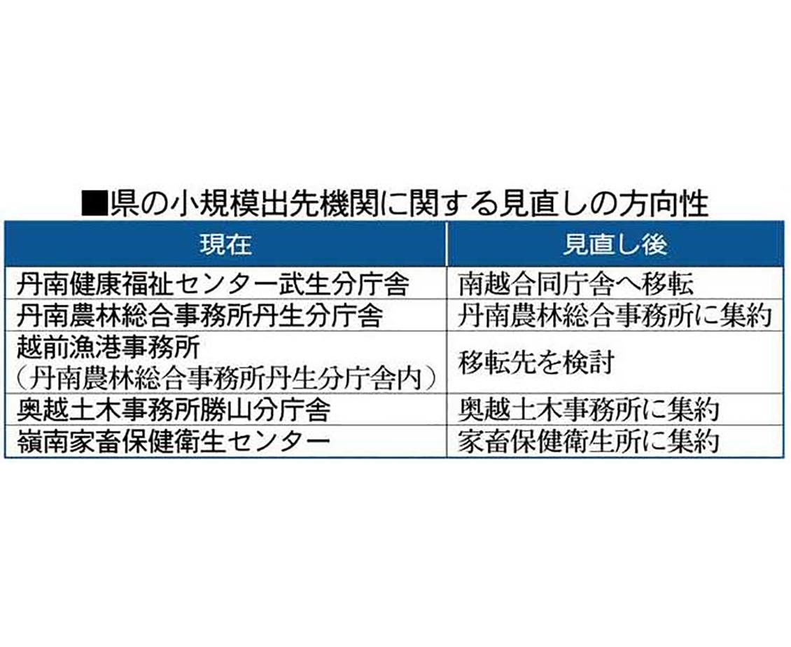 分庁舎4カ所 移転や集約 県、来年4月にも再編
