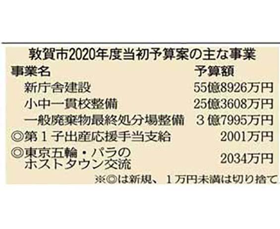 敦賀市当初予算案 子育て、新幹線を重視