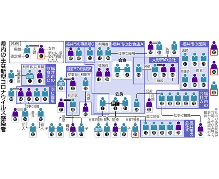 福井 県 コロナ 最新 情報