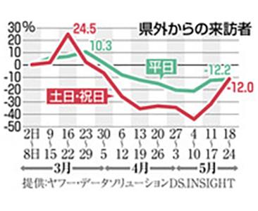 県外から来訪増加傾向