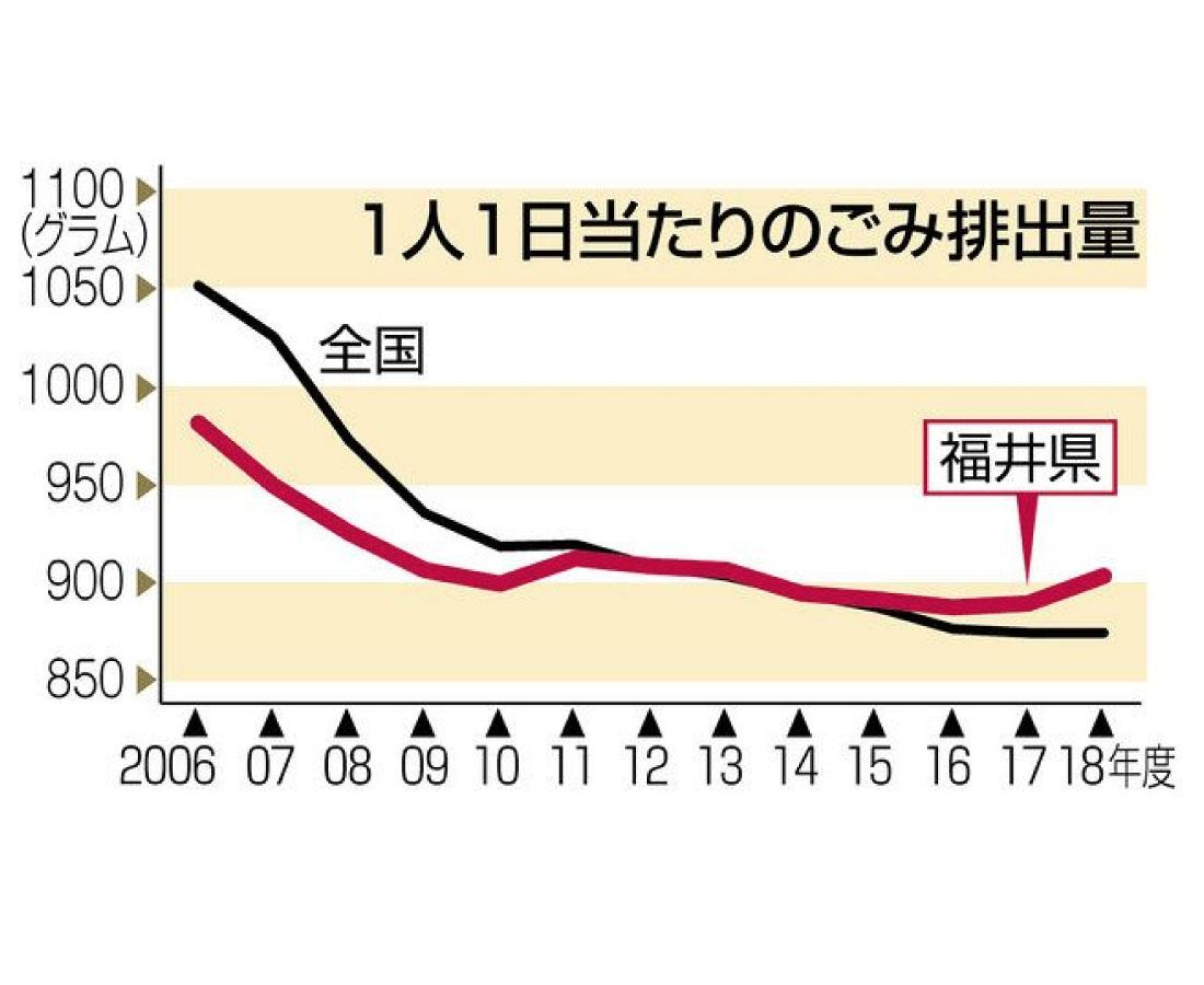 ごみ排出量 2年連続増加 5年ぶり900グラム超える