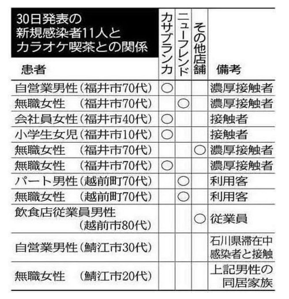 者 福井 感染