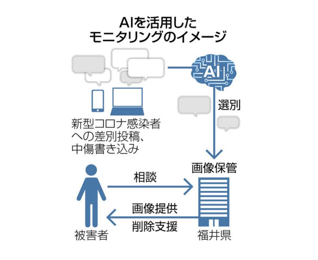 コロナ中傷 AIで監視 県、ネット投稿を収集 来月から