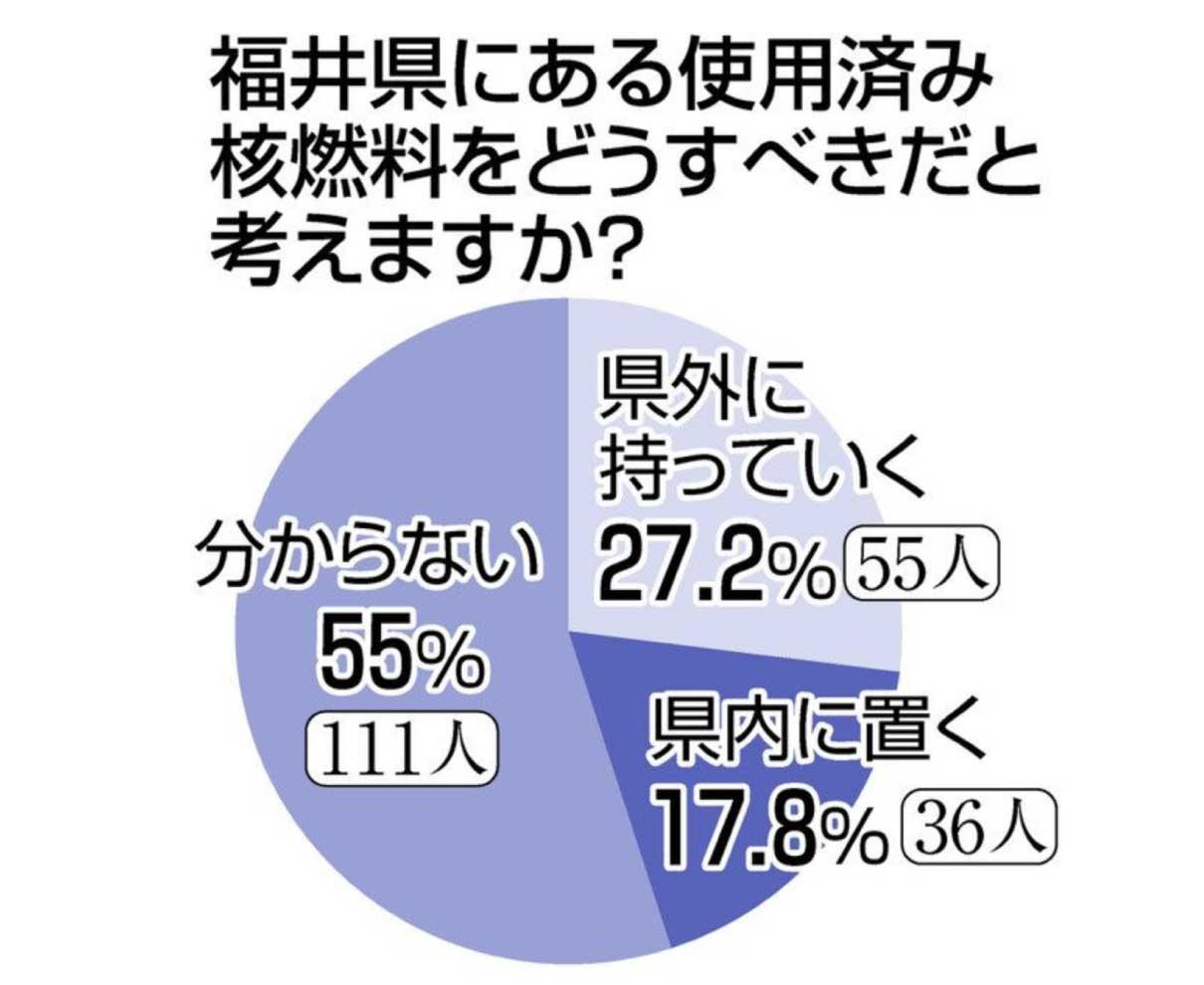 核燃料搬出 県民に」迷い 県外 27.2% 県内 17.8%