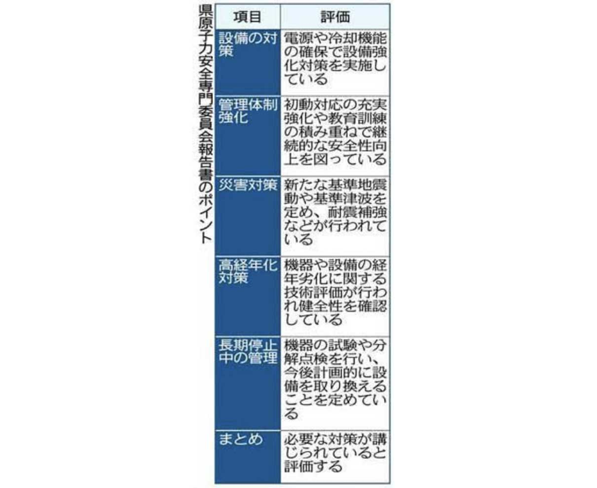 40年超原発 「必要な対策講じた」 県安全専門委 知事に報告書