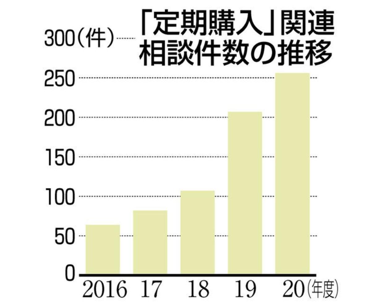 ネットで「定期購入」慎重に 20年度の県消費生活センター トラブル相談最多256件