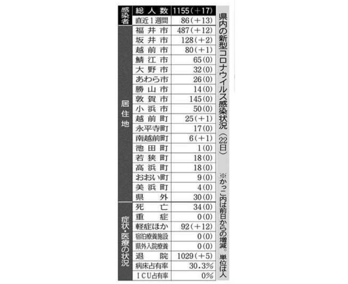県内新たに17人感染 福井市中心部 飲食店関連計73人に