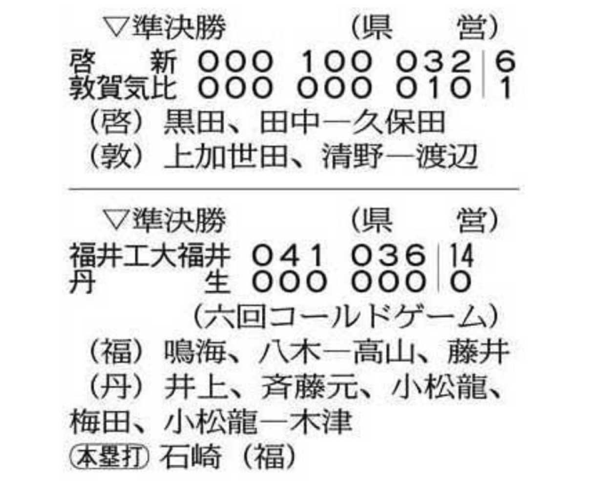 啓新、工大福井 北信越へ