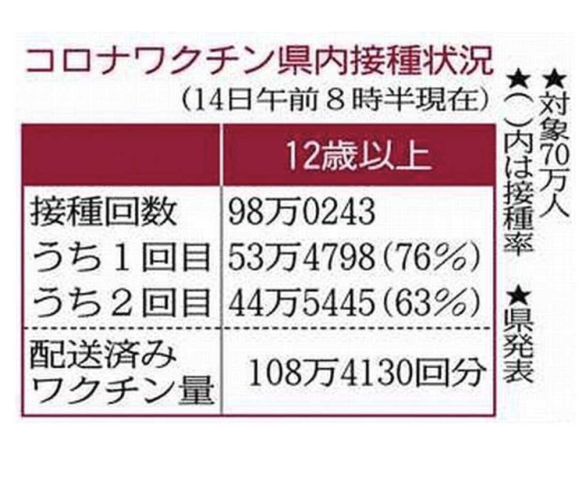 【福井】ブレークスルー感染46人に重症化例なし 早期接種を呼び掛け