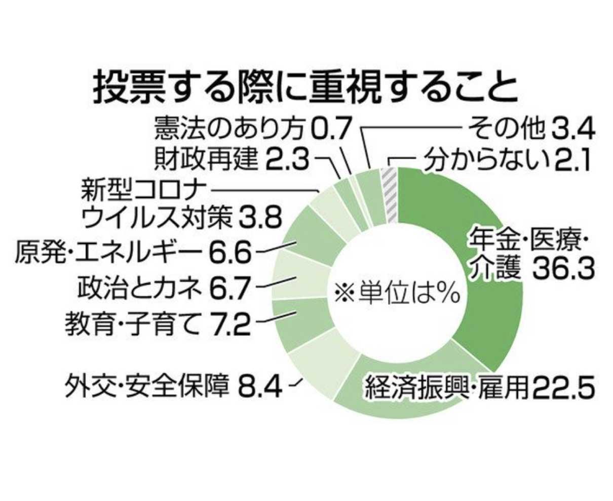 1区稲田氏 幅広い支持 2区高木氏やや優位 本紙終盤情勢調査
